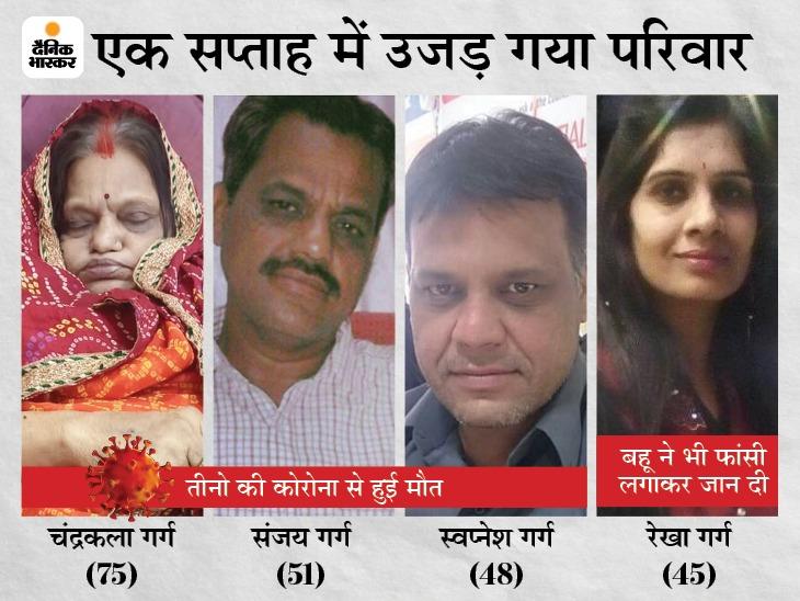 सास, जेठ, पति की कोरोना से मौत पर महिला ने फांसी लगा जान दी; देवास अग्रवाल समाज अध्यक्ष के परिवार पर टूटा कहर|देवास,Dewas - Dainik Bhaskar