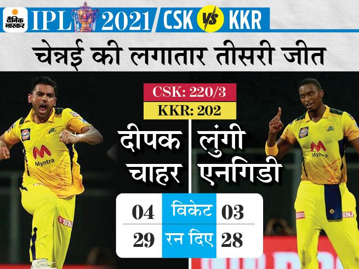 रसेल और कमिंस ने 56 बॉल पर 120 रन बनाए, फिर भी हारी कोलकाता; चाहर ने लिए 4 विकेट IPL 2021,IPL 2021 - Dainik Bhaskar