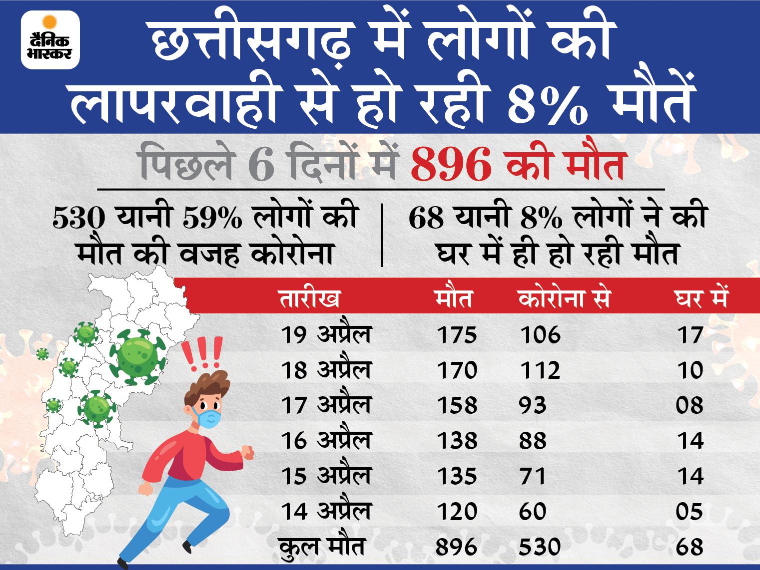18 साल से अधिक उम्र के लोगों के कोरोना वैक्सीन का भुगतान राज्य सरकार करेगी, CM ने कहा- हम कोरोना को हराएंगे|रायपुर,Raipur - Dainik Bhaskar