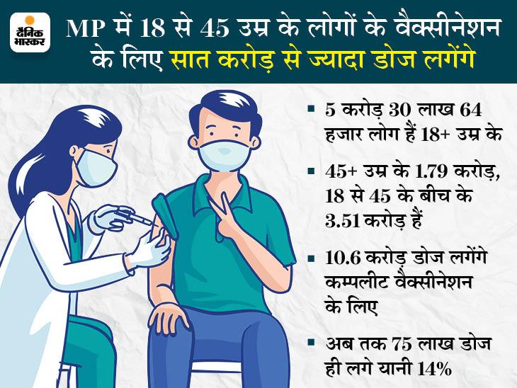राज्य में 1 मई से 18 साल से ऊपर के सभी लोगों को फ्री टीका; 4 जिलों में ऑक्सीजन प्लांट भी शुरू|मध्य प्रदेश,Madhya Pradesh - Dainik Bhaskar