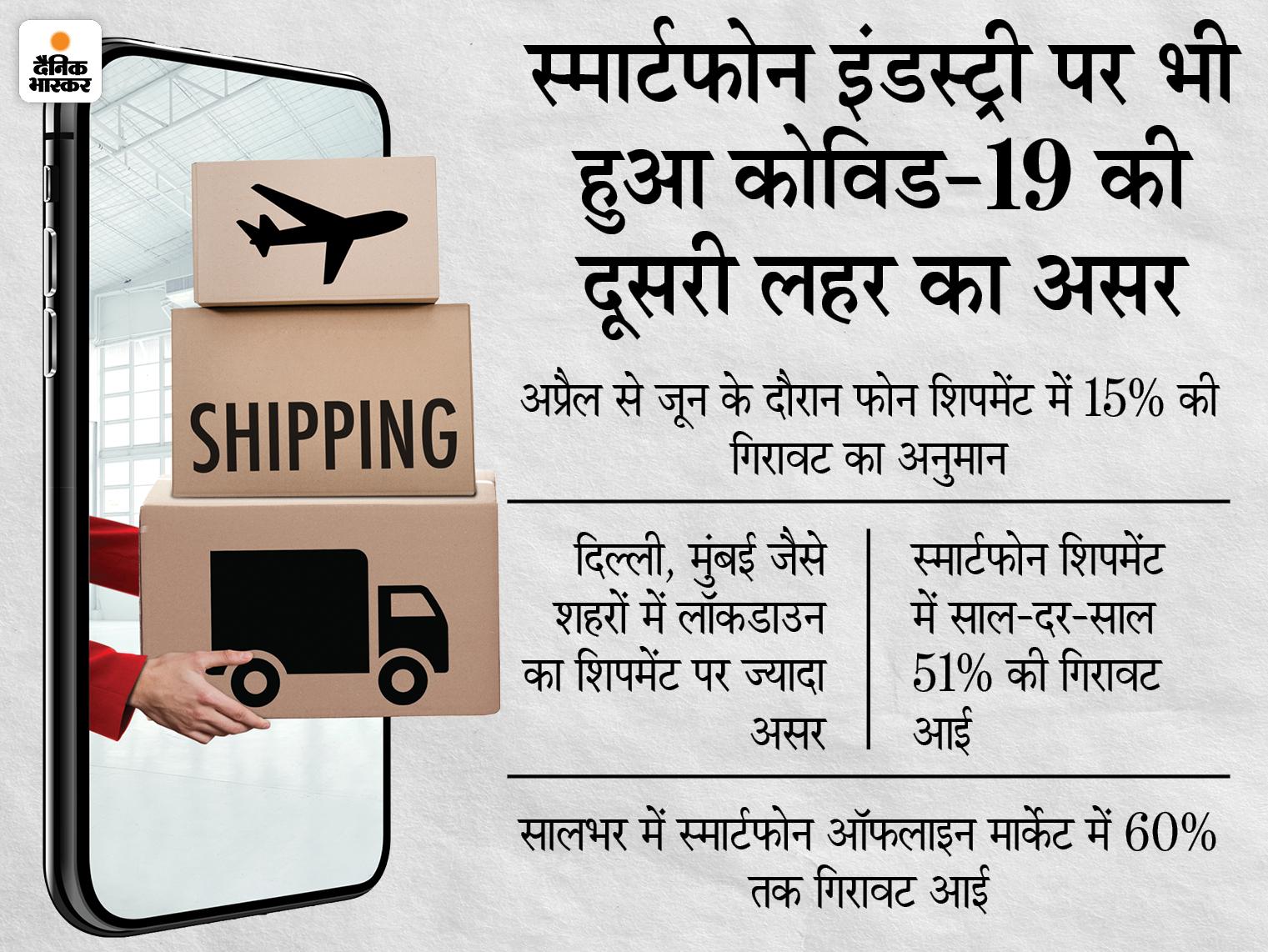 अप्रैल से जून के दौरान 15% तक गिर सकता है स्मार्टफोन का शिपमेंट, बढ़ती कीमतों के भी इस पर होगा असर टेक & ऑटो,Tech & Auto - Dainik Bhaskar