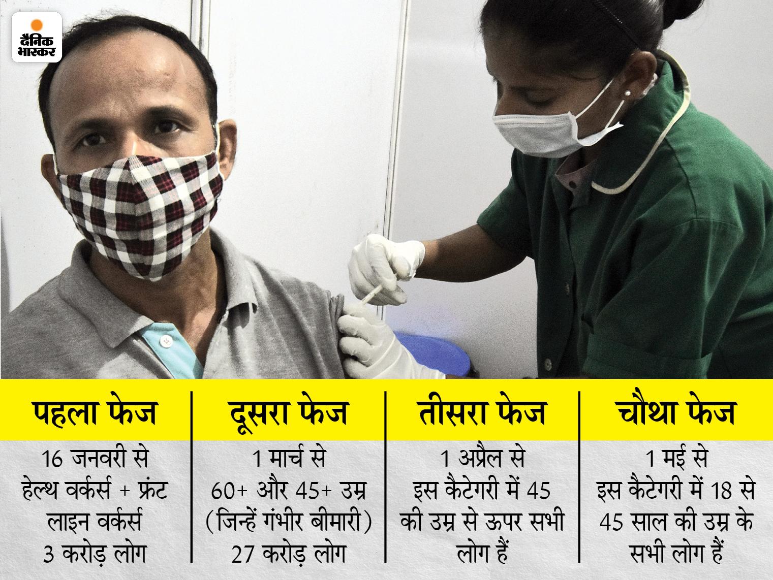 28 अप्रैल से Co-Win पोर्टल पर शुरू होगा रजिस्ट्रेशन; 1 मई से इस एज ग्रुप के लोगों को भी टीका लगेगा|देश,National - Dainik Bhaskar