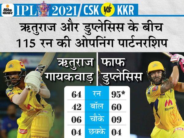डु प्लेसिस-गायकवाड़ की आक्रामक बल्लेबाजी से 200 के पार पहुंची CSK; पावर-प्ले में आधी KKR की टीम समेटकर जीत पक्की की IPL 2021,IPL 2021 - Dainik Bhaskar