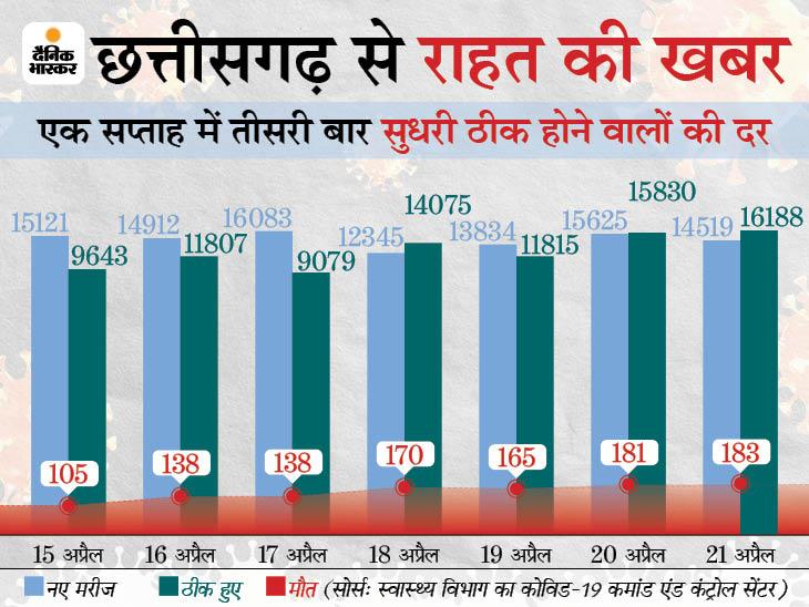 हफ्ते में तीसरी बार नए मरीजों से ज्यादा ठीक होने वालों की संख्या बढ़ी, कुछ जिलों में केस भी घटने लगे|रायपुर,Raipur - Dainik Bhaskar