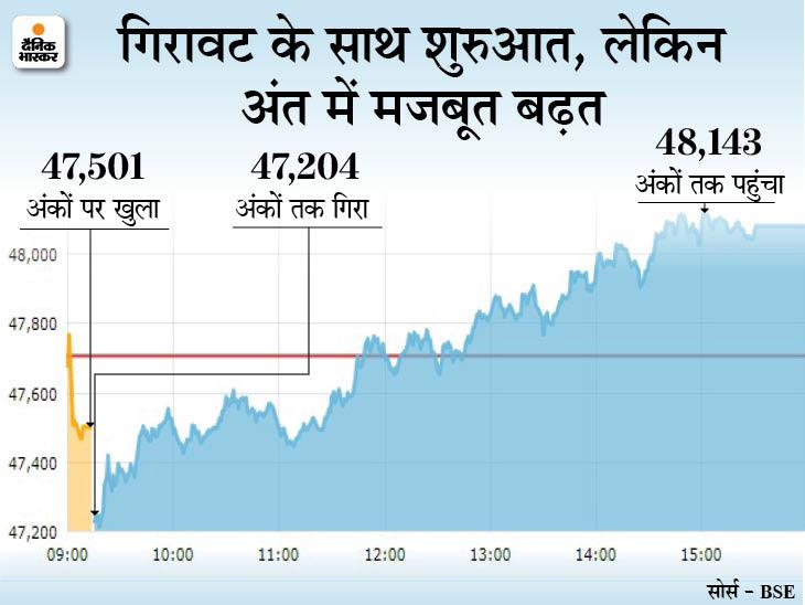 सेंसेक्स 374 पॉइंट ऊपर 48,080 पर बंद; निफ्टी भी 14,400 के पार, बैंकिंग शेयरों में खरीदारी से बाजार में रिकवरी बिजनेस,Business - Dainik Bhaskar