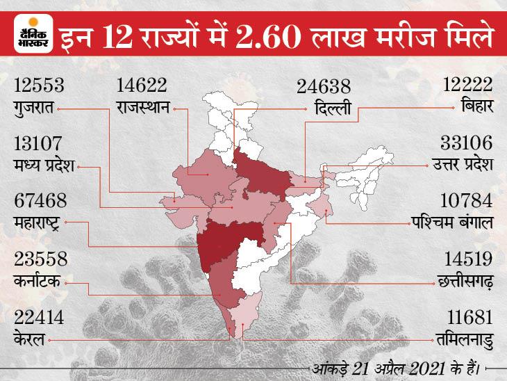 भारत में एक दिन में 3.32 लाख केस, इससे पहले अमेरिका में 8 जनवरी को मिले थे 3.07 लाख मरीज|देश,National - Dainik Bhaskar