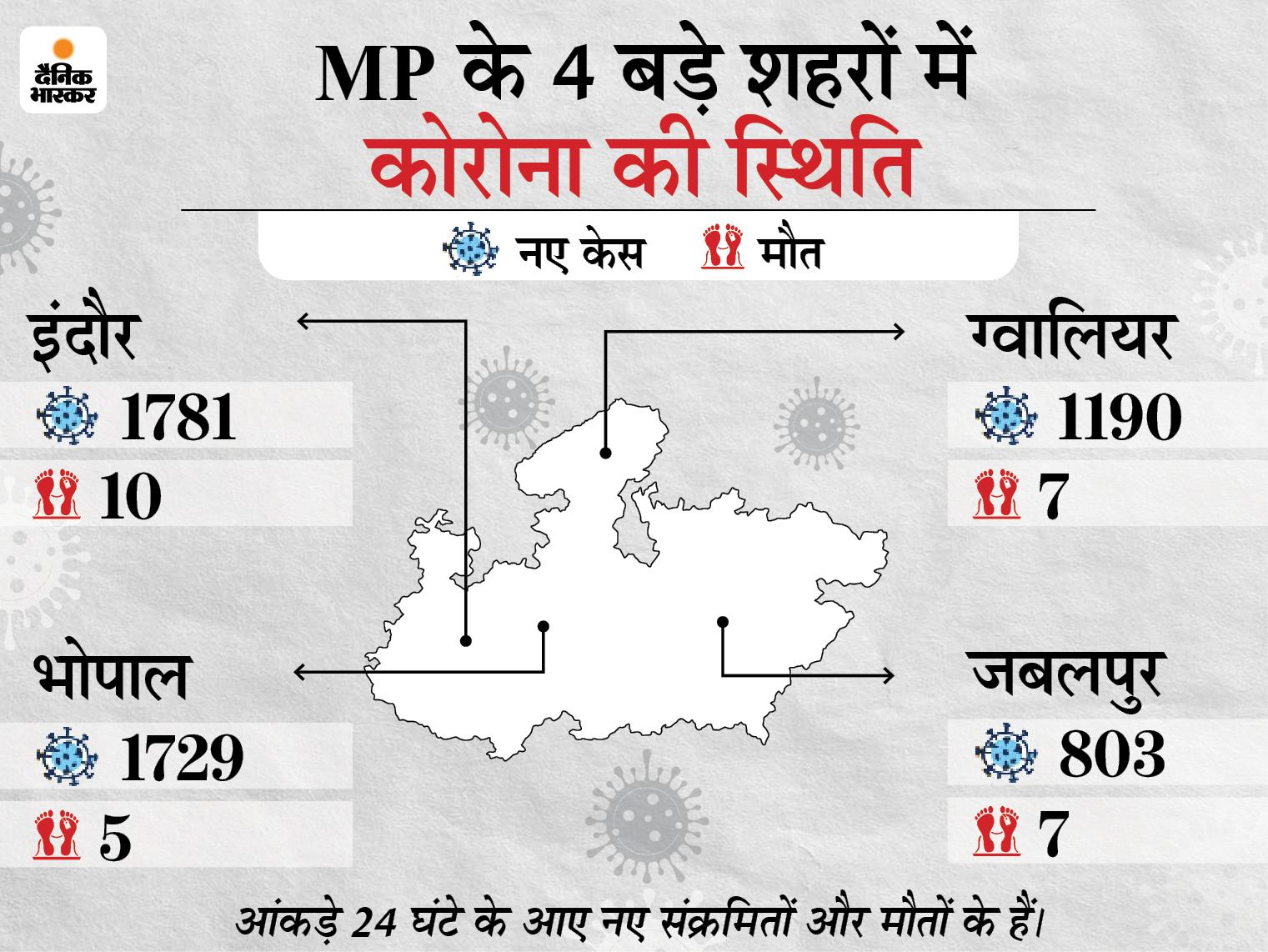 18 साल से ज्यादा ऊपर के सभी लोगों का मुफ्त टीकाकरण कराएगी राज्य सरकार, CM शिवराज ने की घोषणा मध्य प्रदेश,Madhya Pradesh - Dainik Bhaskar