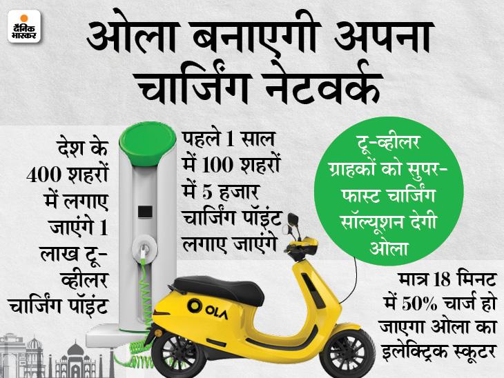 पांच साल में 1 लाख टू-व्हीलर चार्जिग पॉइंट लगाएगी ओला इलेक्ट्रिक, 14 हजार करोड़ रुपए खर्च करेगी कंपनी|बिजनेस,Business - Dainik Bhaskar