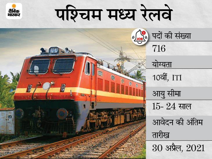 पश्चिम मध्य रेलवे ने 10वीं पास कैंडिडेट्स से मांगे आवेदन, 716 पदों पर भर्ती के लिए 30 अप्रैल तक करें अप्लाई करिअर,Career - Dainik Bhaskar