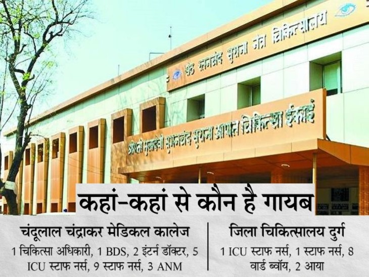 दुर्ग के सरकारी अस्पतालों में ड्यूटी से नदारद डाक्टरों और स्टाफ को CMHO ने तुरंत हाजिर होने को कहा, पंजीयन रद्द करने की होगी कार्रवाई|भिलाई,Bhilai - Dainik Bhaskar