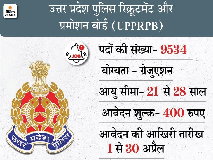 सब इंस्पेक्टर, प्लाटून कमांडर समेत करीब 9000 पदों के लिए करें अप्लाई, 30 अप्रैल आवेदन की आखिरी तारीख करिअर,Career - Dainik Bhaskar