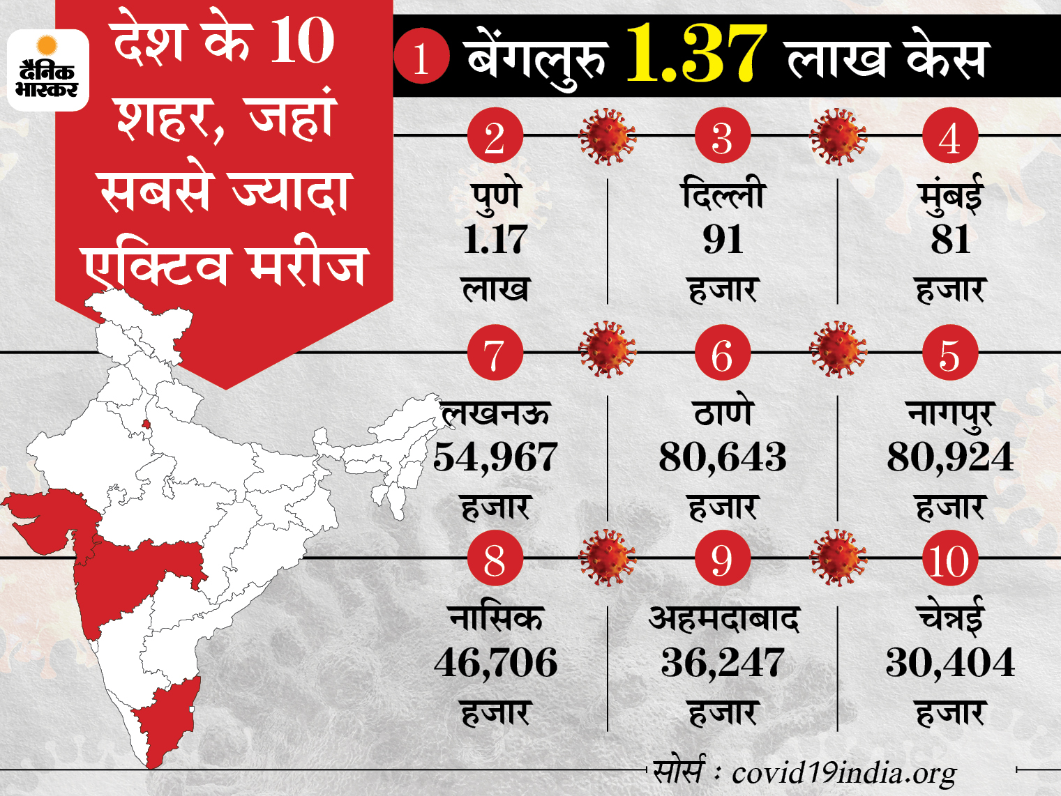 बीते 24 घंटे में रिकॉर्ड 3.45 लाखनए मरीज मिले, 2620 लोगों की मौत; पहली बार 2.20 लाख से ज्यादा ठीक भी हुए देश,National - Dainik Bhaskar