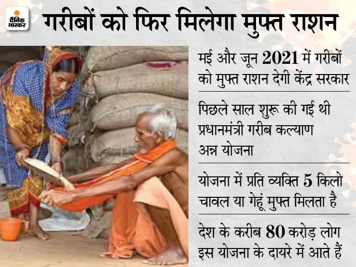 80 करोड़ लोगों को अगले दो महीने 5 किलो अनाज मुफ्त मिलेगा, गरीब कल्याण योजना के तहत बंटेगा गेहूं-चावल बिजनेस,Business - Dainik Bhaskar