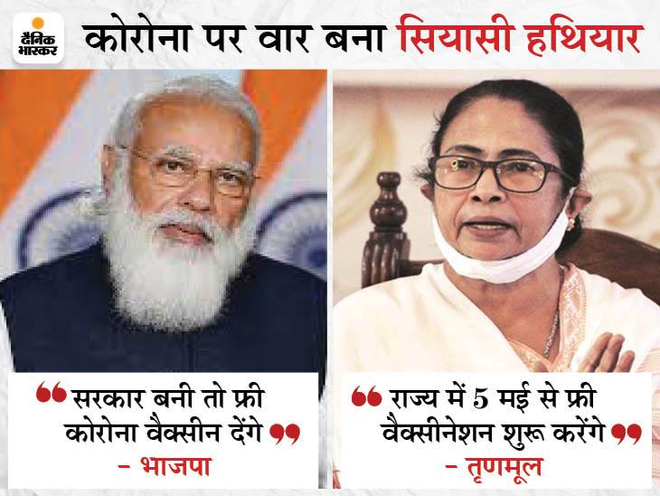 भाजपा ने कोरोना का टीका फ्री देने का वादा किया, ममता पहले ही इसका ऐलान कर चुकीं|देश,National - Dainik Bhaskar
