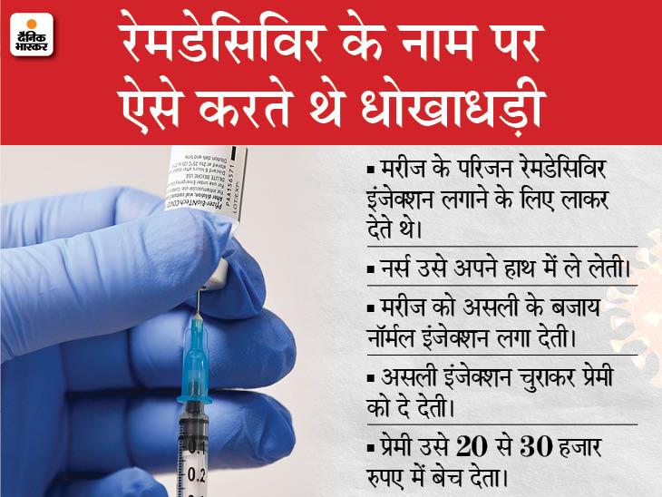 कोरोना मरीजों को नाॅर्मल इंजेक्शन लगाकर रेमडेसिविर चुरा लाती थी नर्स; प्रेमी से ब्लैक में बिकवाती थी|भोपाल,Bhopal - Dainik Bhaskar