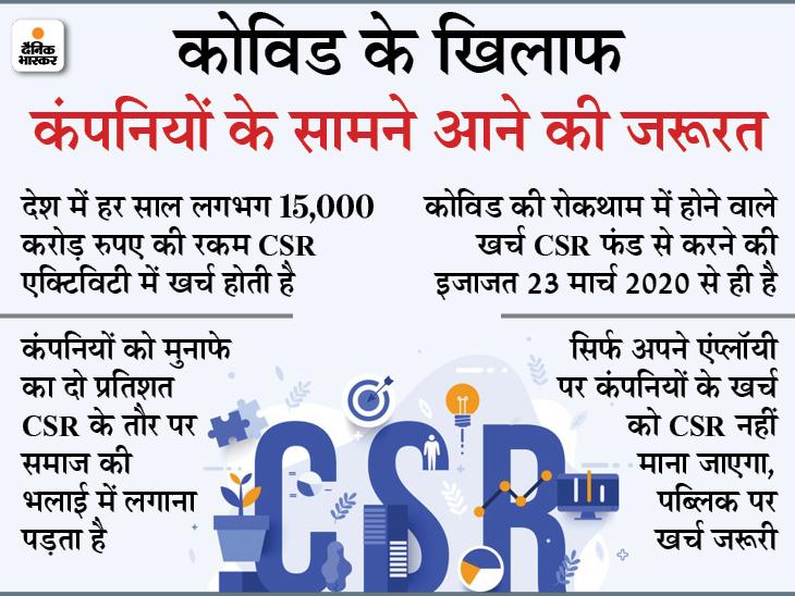 कंपनियों को CSR का पैसा कोविड केयर में लगाने की इजाजत; बना सकती हैं अस्थायी अस्पताल, टीकाकरण भी करा सकती हैं|बिजनेस,Business - Dainik Bhaskar