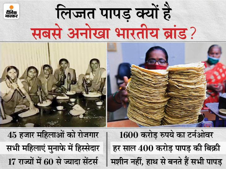 7 महिलाओं ने 80 रुपए कर्ज लेकर शुरू किया काम; पहला मुनाफा 50 पैसे, अब है 1600 करोड़ रुपए टर्नओवर DB ओरिजिनल,DB Original - Dainik Bhaskar
