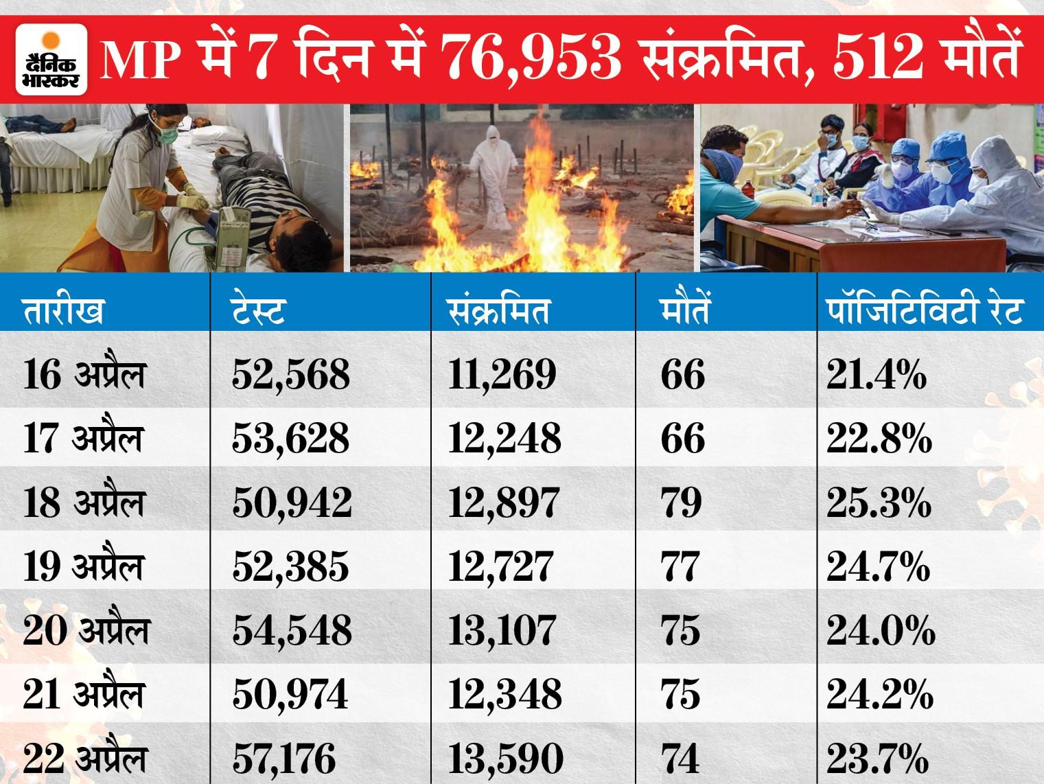 24 घंटे में 13,590 केस, 74 मौतें; 7 दिन में 76 हजार से ज्यादा कोरोना संक्रमित, 512 लोगों ने जान गंवाई|मध्य प्रदेश,Madhya Pradesh - Dainik Bhaskar