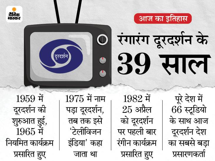 39 साल पहले भारत में रंगीन हुआ था टीवी; एशियाई खेलों के प्रसारण से पाई थी घर-घर में लोकप्रियता देश,National - Dainik Bhaskar