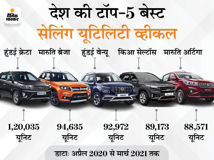 मारुति ब्रेजा से हुंडई क्रेटा तक, अप्रैल 2020 से मार्च 2021 तक इन 5 कारों की रही डिमांड|टेक & ऑटो,Tech & Auto - Dainik Bhaskar