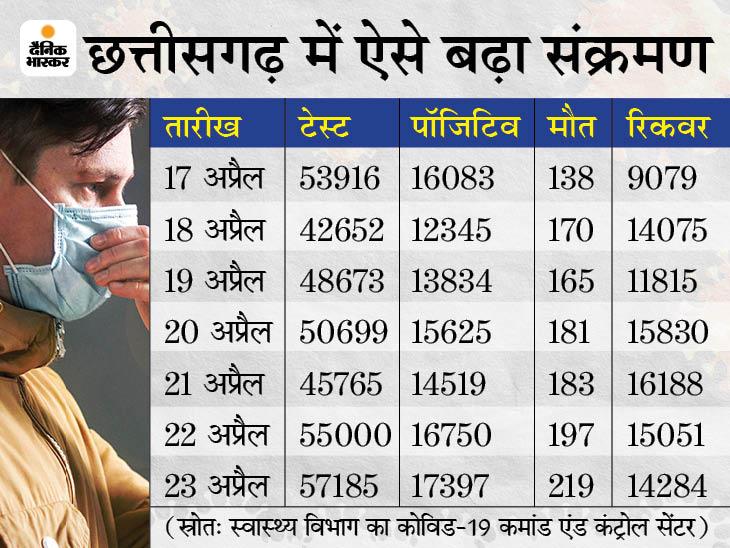 रायपुर और दुर्ग 6 व अन्य 8 जिले 5 मई तक रहेंगे बंद, जरूरी सेवाओं पर छूट के साथ नई गाइडलाइन जारी;राज्य में एक्टिव केस 1.23 लाख के पार|रायपुर,Raipur - Dainik Bhaskar