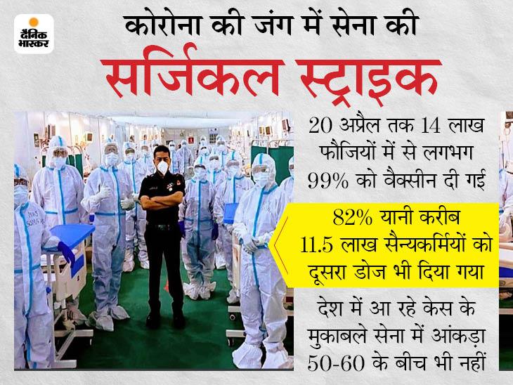 कोरोना के खिलाफ जंग में भी भारतीय सेना बनी मिसाल; 99% फौजियों का वैक्सीनेशन, इनमें 82% को दोनों डोज लग चुके दिल्ली + एनसीआर,Delhi + NCR - Dainik Bhaskar