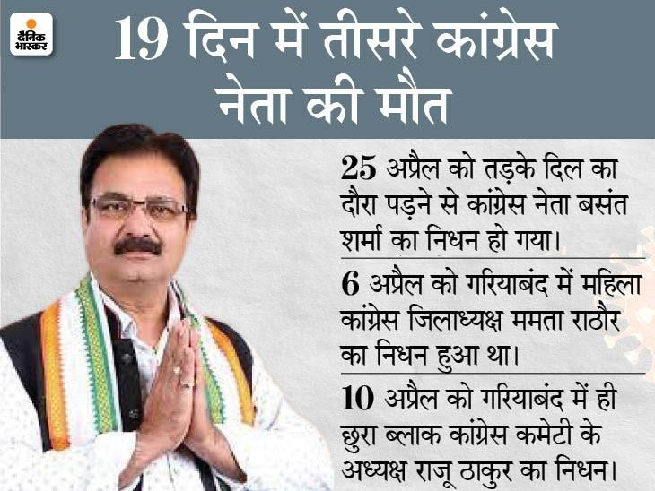 बिलासपुर नगर निगम में नेता प्रतिपक्ष रह चुके बसंत शर्मा का निधन, इलाज के दौरान अस्पताल में हुआ हार्ट अटैक बिलासपुर,Bilaspur - Dainik Bhaskar