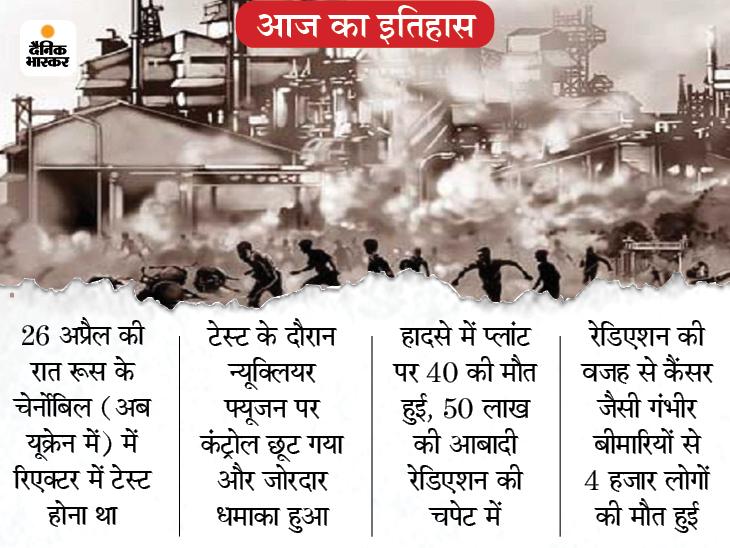 चेर्नोबिल बना दुनिया की सबसे बड़ी औद्योगिक त्रासदी का गवाह; 35 साल बाद भी जख्म से कराहते हैं लोग देश,National - Dainik Bhaskar