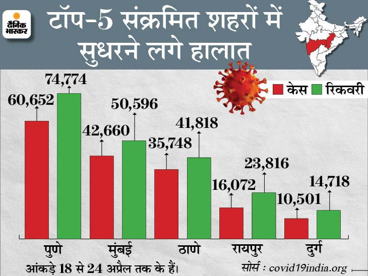 लगातार 5वें दिन 3 लाख से ज्यादा केस आए, 14 राज्यों में 10 हजार से ज्यादा नए मामले देश,National - Dainik Bhaskar