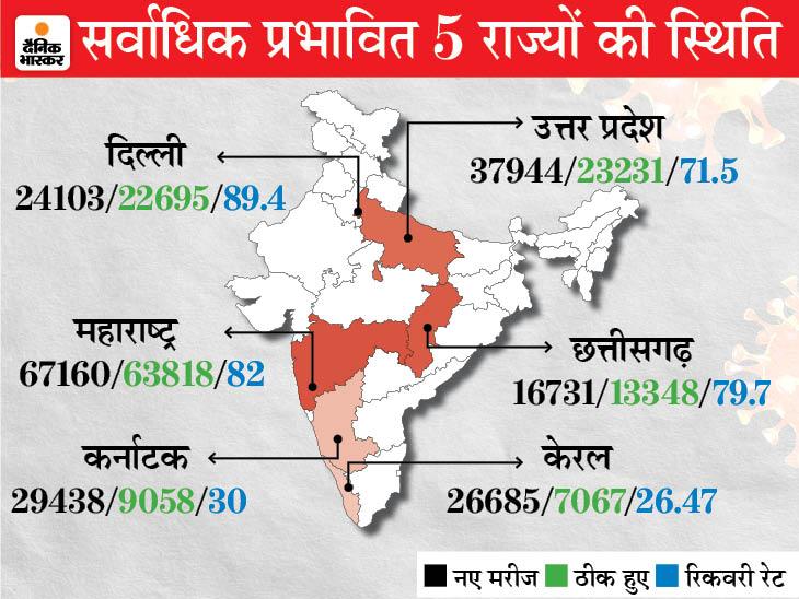 3 दिन में दूसरी बार 16 हजार से ज्यादा मरीज मिले, 3 दिन से रोज करीब 200 मौतें हो रहीं; रिकवरी रेट 79 फीसदी|रायपुर,Raipur - Dainik Bhaskar