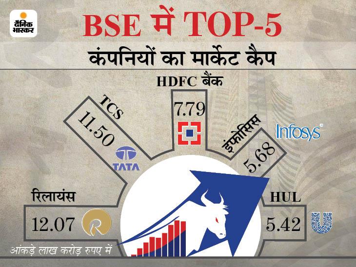 टॉप-10 में से 9 कंपनियों का मार्केट कैप 1.33 लाख करोड़ रुपए घटा, HUL को सबसे ज्यादा नुकसान बिजनेस,Business - Dainik Bhaskar