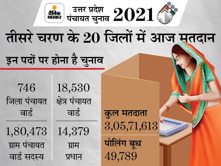 हिंसा के बीच 20 जिलों में 5 बजे तक 62.35% मतदान, सबसे अधिक मेरठ में पड़े वोट; हमीरपुर में सिपाही की मौत|लखनऊ,Lucknow - Dainik Bhaskar