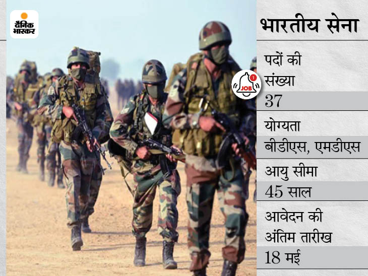 भारतीय सेना ने डेंटल कोर में भर्ती के लिए मांगे आवेदन, 18 मई तक अप्लाई कर सकते हैं कैंडिडेट्स|करिअर,Career - Dainik Bhaskar