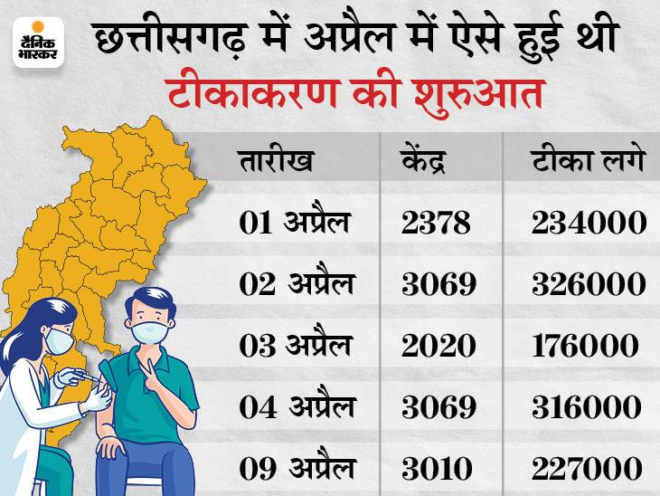 छत्तीसगढ़ में कोरोना टीकाकरण को लेकर अफवाहों का बाजार गर्म, शुरुआती तेजी के बाद ठंढी पड़ी रफ्तार रायपुर,Raipur - Dainik Bhaskar