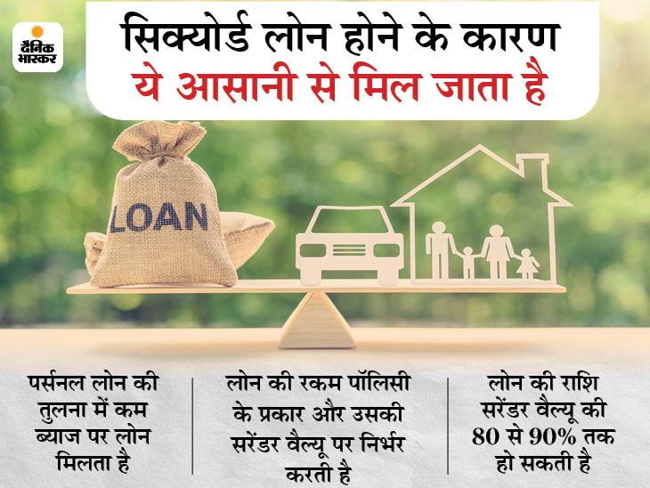पैसों की जरूरत पड़ने पर इंश्योरेंस पॉलिसी पर भी ले सकते हैं लोन, आसानी से और कम ब्याज पर मिलेगा कर्ज बिजनेस,Business - Dainik Bhaskar