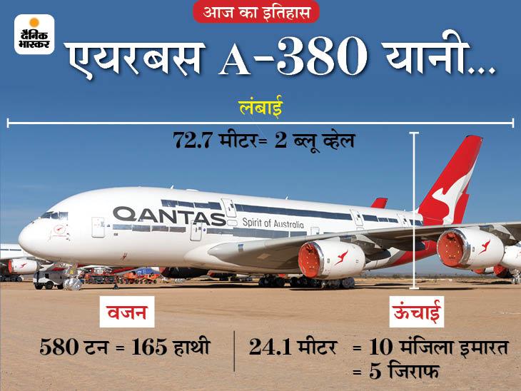 दुनिया के सबसे बड़े हवाई जहाज एयरबस 'A-380' ने भरी थी पहली उड़ान, सभी सीटें इकोनॉमी की हों तो 853 लोग कर सकते हैं सफर|देश,National - Dainik Bhaskar