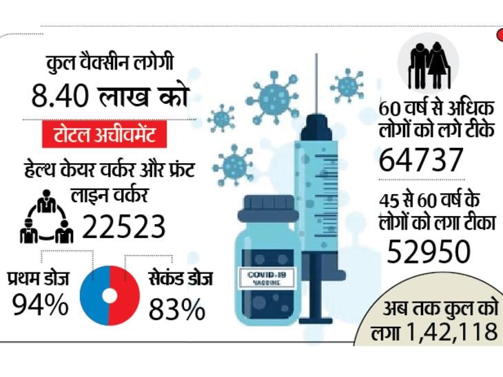 एक मई से भिंड में 18 से 45 वर्ष तक के 8 लाख से ज्यादा युवाओं को 84 वैक्सीनेशन सेंटर पर लगेगा कोरोना का टीका भिंड,Bhind - Dainik Bhaskar