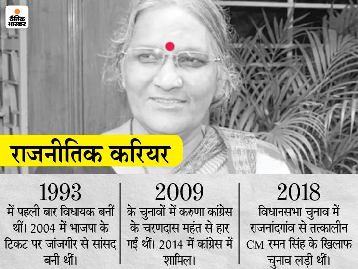 अटलजी की भतीजी करुणा शुक्ला पंचतत्व में विलीन; राज्य में एक दिन में 17,341 संक्रमित ठीक हुए, यह नए मरीजों से करीब 2000 ज्यादा रायपुर,Raipur - Dainik Bhaskar