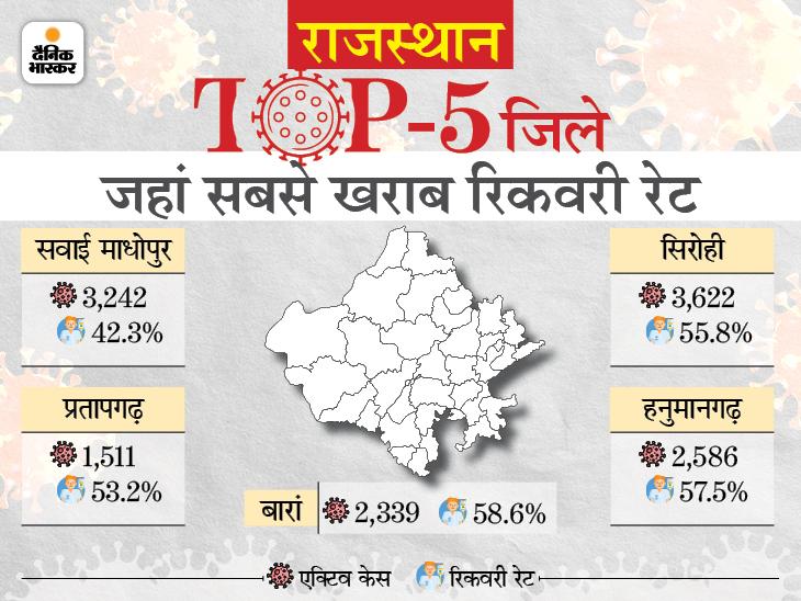 देश के 15 राज्यों में राजस्थान का रिकवरी रेट सबसे नीचे, एक्टिव केस बढ़ने से बड़े अस्पतालों में बेड फुल|राजस्थान,Rajasthan - Dainik Bhaskar