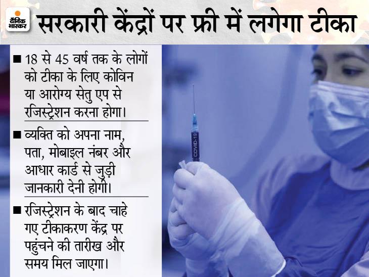टीका लगवाने से पहले कोविन एप पर रजिस्ट्रेशन जरूरी, छत्तीसगढ़ सरकार ने सीरम इंस्टीट्यूट और भारत बायोटेक को 25-25 लाख डोज का दिया है ऑर्डर|रायपुर,Raipur - Dainik Bhaskar