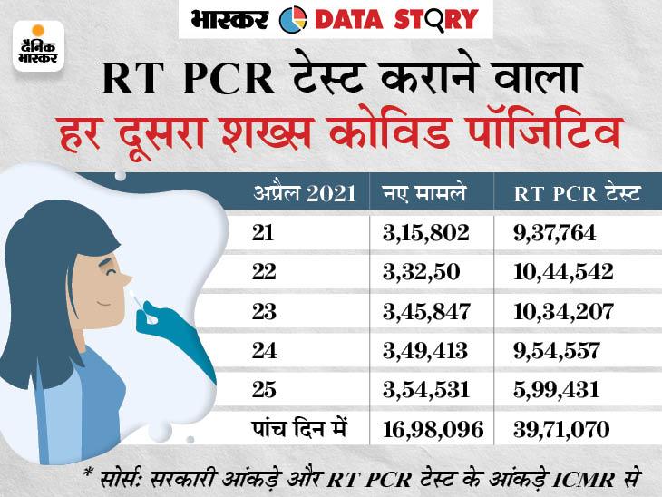 पहली लहर में RT PCR टेस्ट के आंकड़े मौजूद नहीं; अब टेस्ट कराने वाला हर दूसरा शख्स पॉजिटिव, UP में 1 लाख लोगों पर सिर्फ 234 टेस्ट DB ओरिजिनल,DB Original - Dainik Bhaskar