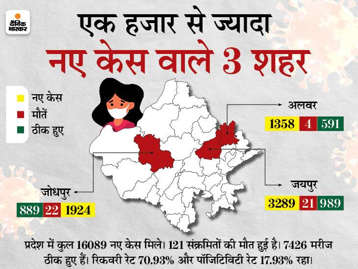 पहली बार एक दिन में 100 से ज्यादा मौतें, जयपुर में अंतिम संस्कार के लिए वेटिंग; अप्रैल के 27 दिनों में ही 2 लाख से ज्यादा संक्रमित हुए जयपुर,Jaipur - Dainik Bhaskar