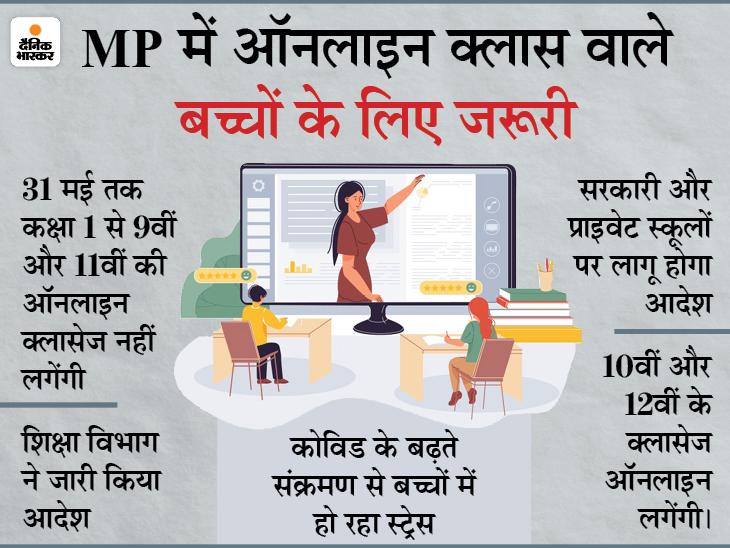 10वीं और 12वीं को छोड़कर अन्य कक्षाओं की ऑनलाइन क्लासेज 31 मई तक नहीं चलेंगी|मध्य प्रदेश,Madhya Pradesh - Dainik Bhaskar