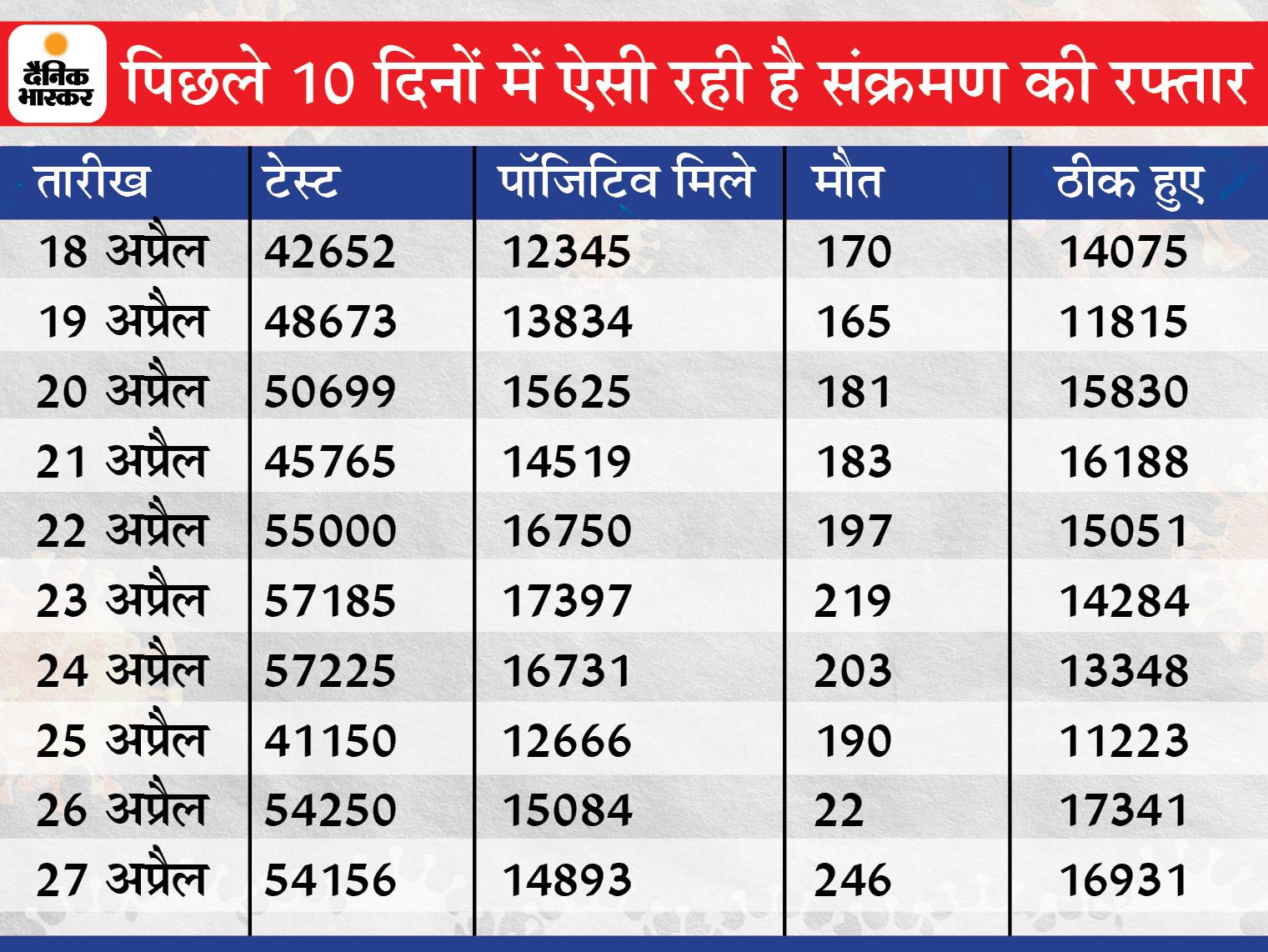 पश्चिम बंगाल से चुनाव ड्यूटी करके लौटे CRPF के 8 जवान कोरोना पॉजिटिव; एक दिन में 14,893 नए मरीज मिले, 246 की मौत रायपुर,Raipur - Dainik Bhaskar