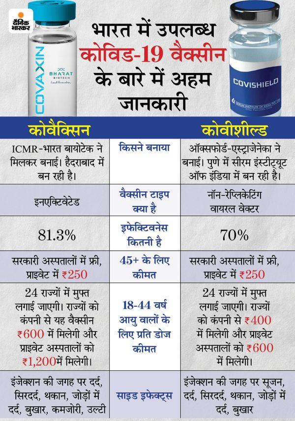 जिले में 13.50 लाख को लगेगी वैक्सीन, अभी 2800 वैक्सीन लगाने का तय होगा लक्ष्य, रजिस्ट्रेशन कराना होगा अनिवार्य|जबलपुर,Jabalpur - Dainik Bhaskar