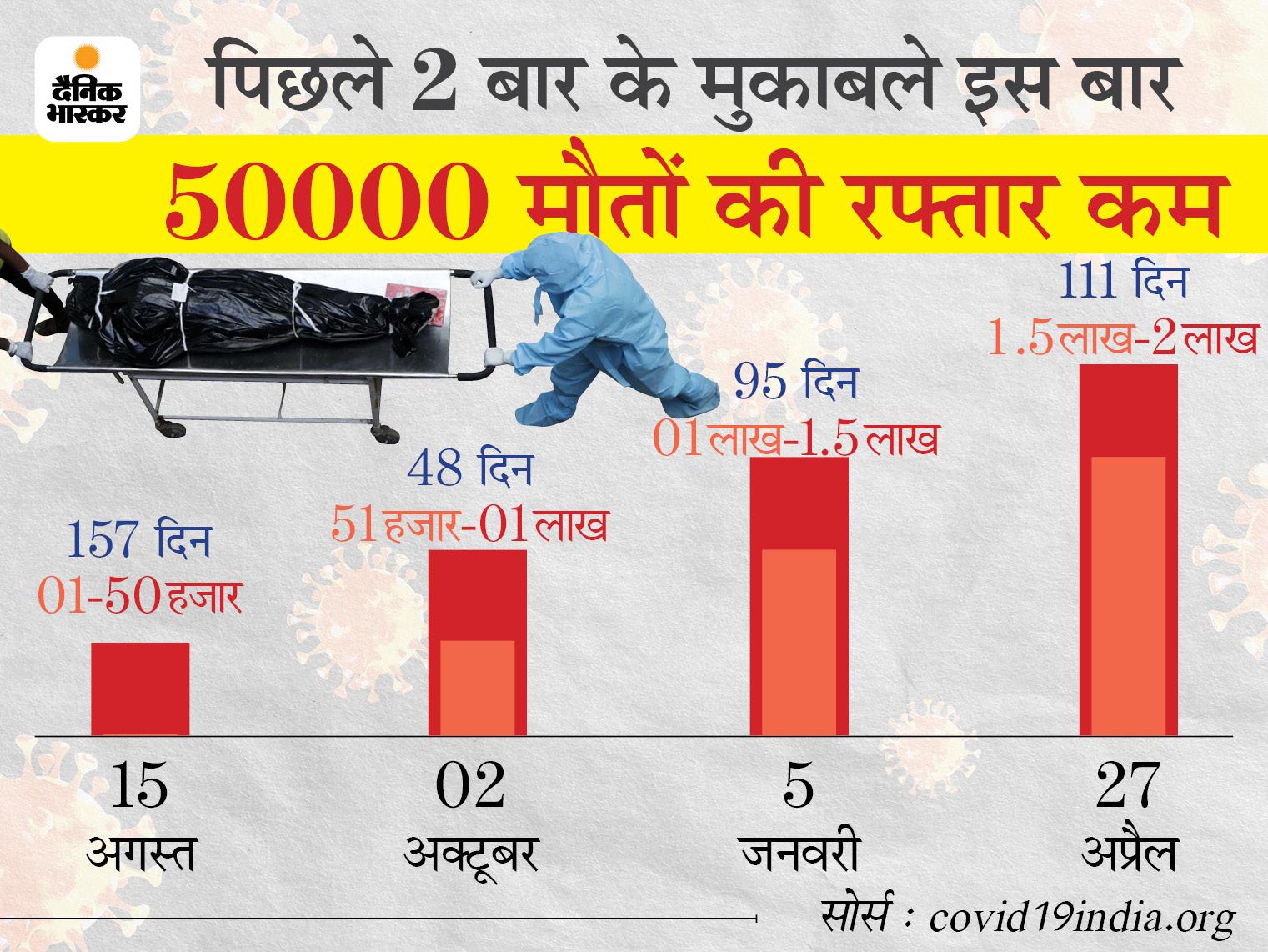 संक्रमण के तीन रिकॉर्ड; 24 घंटे में 3.80 लाख नए मरीज मिले, 3646 की मौत, 2.70 लाख लाेग ठीक हुए|देश,National - Dainik Bhaskar