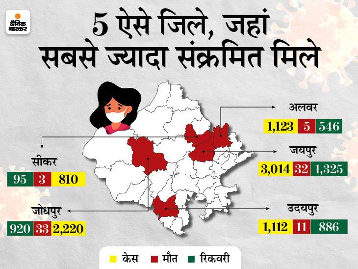 16,613 नए संक्रमित मिले, 120 लोगों की मौत; राहत की बात यह कि 8303 लोग ठीक भी हुए|राजस्थान,Rajasthan - Dainik Bhaskar
