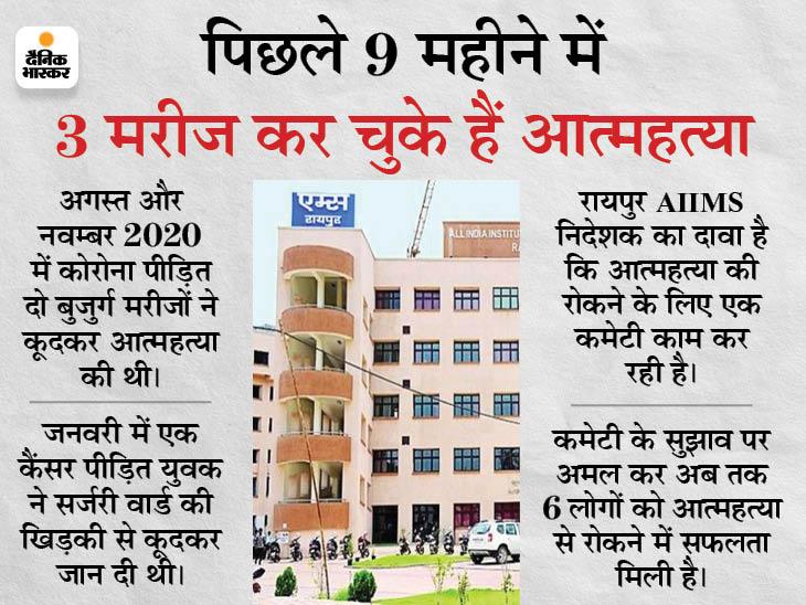 रायपुर AIIMS की दूसरी मंजिल से कूदकर युवक ने दी जान, पत्नी ने भी की आत्महत्या की कोशिश रायपुर,Raipur - Dainik Bhaskar
