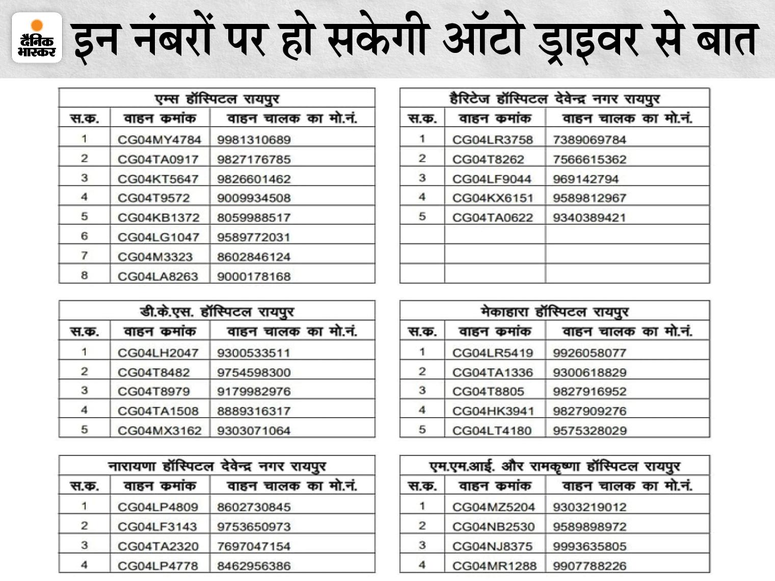 लॉकडाउन में अस्पताल में भर्ती परिजनों तक सुविधा पहुंचाने में हो रही थी दिक्कत; प्रशासन ने लगाया ऑटो रिक्शा, नंबर भी जारी किया|रायपुर,Raipur - Dainik Bhaskar