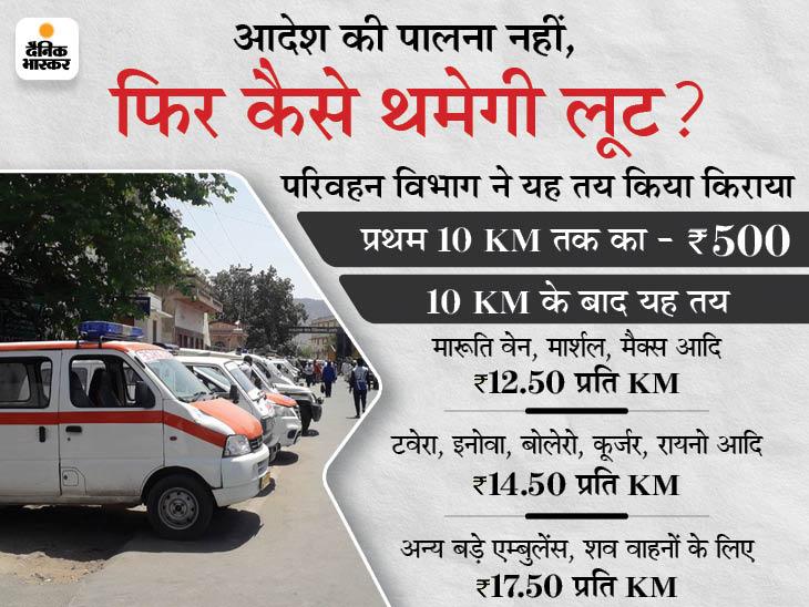 अजमेर में नहीं थम रही लूट; परिवहन विभाग ने तय किया है किराया, फिर भी तीमारदारों की मजबूरी का फायदा उठाकर वसूल रहे ज्यादा पैसा|अजमेर,Ajmer - Dainik Bhaskar